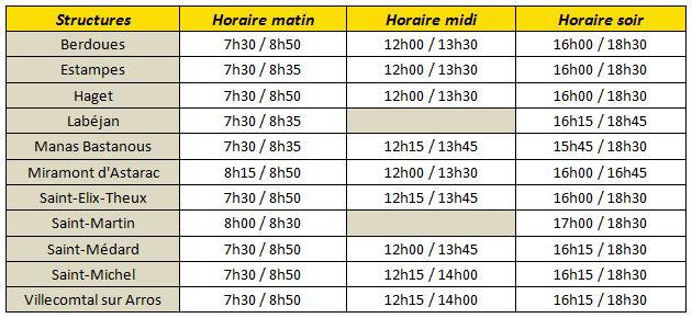 Horaires A.L.A.E Garderie : Berdoues 7h30 / 8h50, 12h / 12h30, 16h / 18h30. Estampes 7h30 / 8h35, 12h00 / 13h30, 16h00 / 18h30. Haget 7h30 / 8h50, 12h00 / 13h30, 16h00 / 18h30. Labéjan 7h30 / 8h35, 16h15 / 18h45. Manas Bastanous 7h30 / 8h35, 12h15 / 13h45, 15h45 / 18h30. Miramont d'Astarac 8h15 / 8h50, 12h00 / 13h30, 16h00 / 16h45. Saint-Elix-Theux 7h30 / 8h50, 12h15 / 13h45, 16h00 / 18h30. Saint-Martin 8h00 / 8h30, 17h00 / 18h30. Saint-Médard 7h30 / 8h50, 12h00 / 13h45, 16h15 / 18h30. Saint-Michel 7h30 / 8h50, 12h15 / 14h00, 16h15 / 18h30. Villecomtal sur Arros 7h30 / 8h50, 12h15 / 14h00, 16h15 / 18h30.